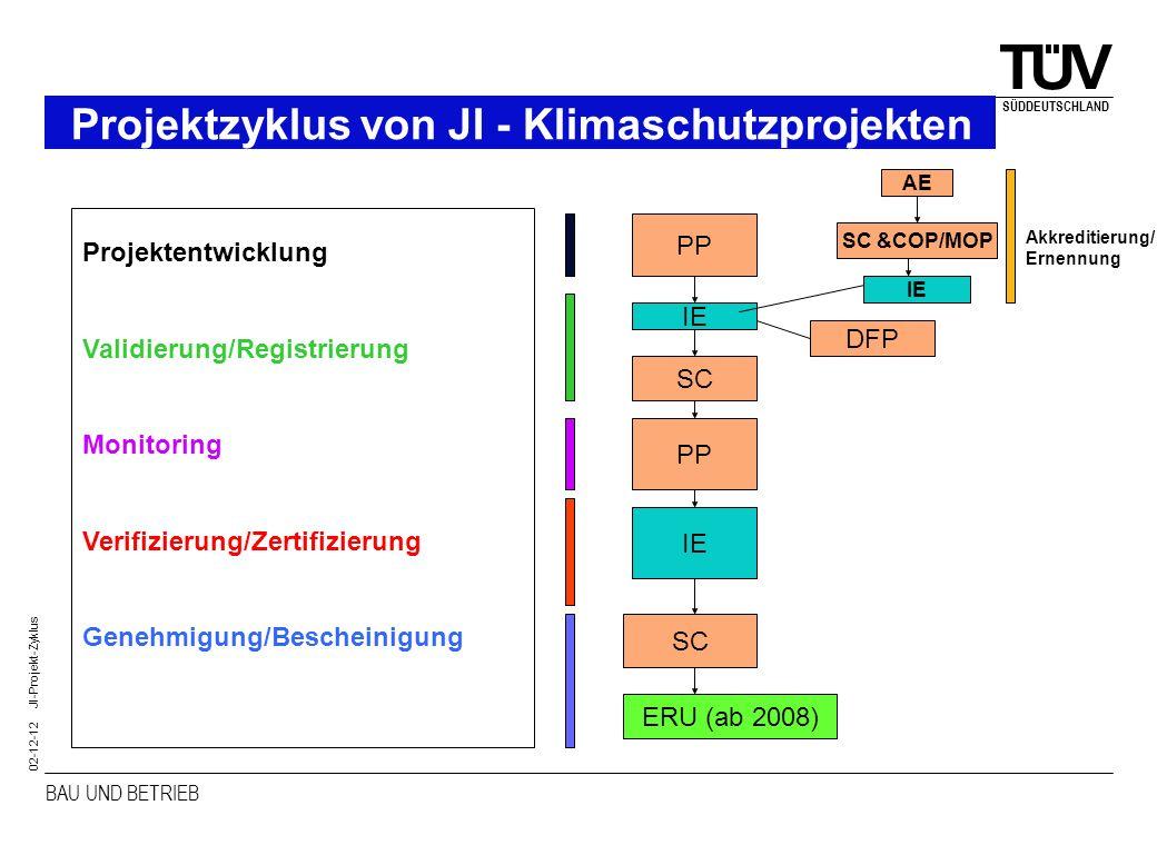 Projektzyklus von JI - Klimaschutzprojekten