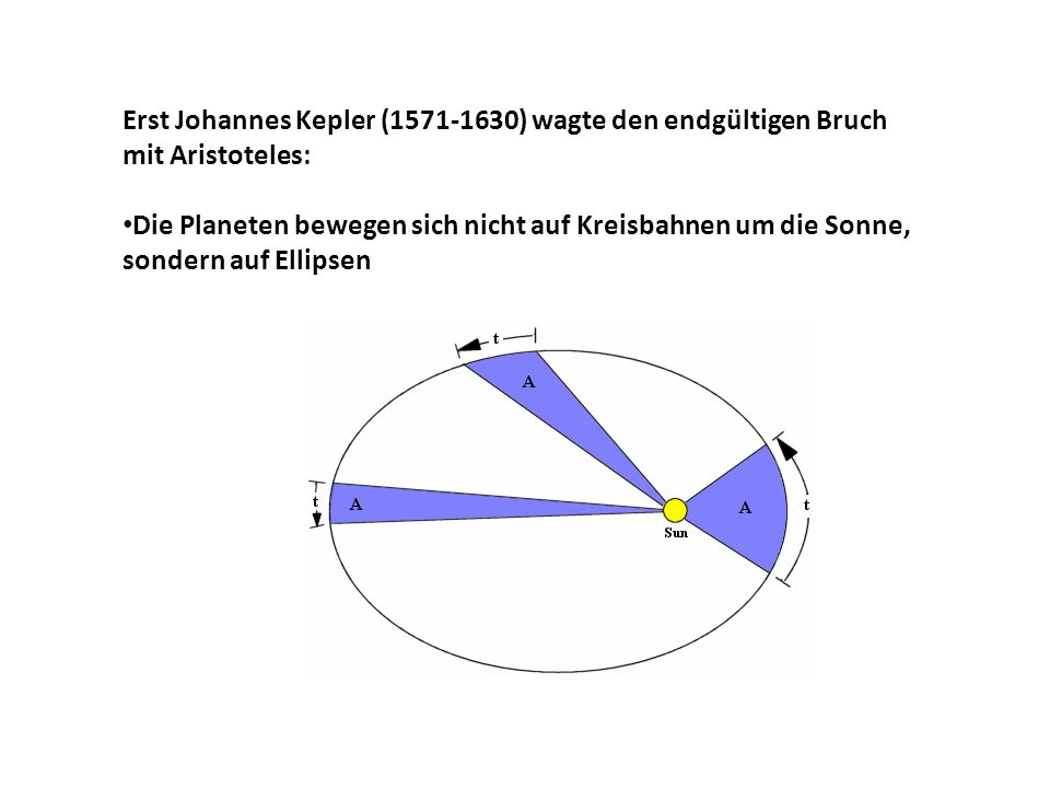 Erst Johannes Kepler (1571-1630) wagte den endgültigen Bruch mit Aristoteles: