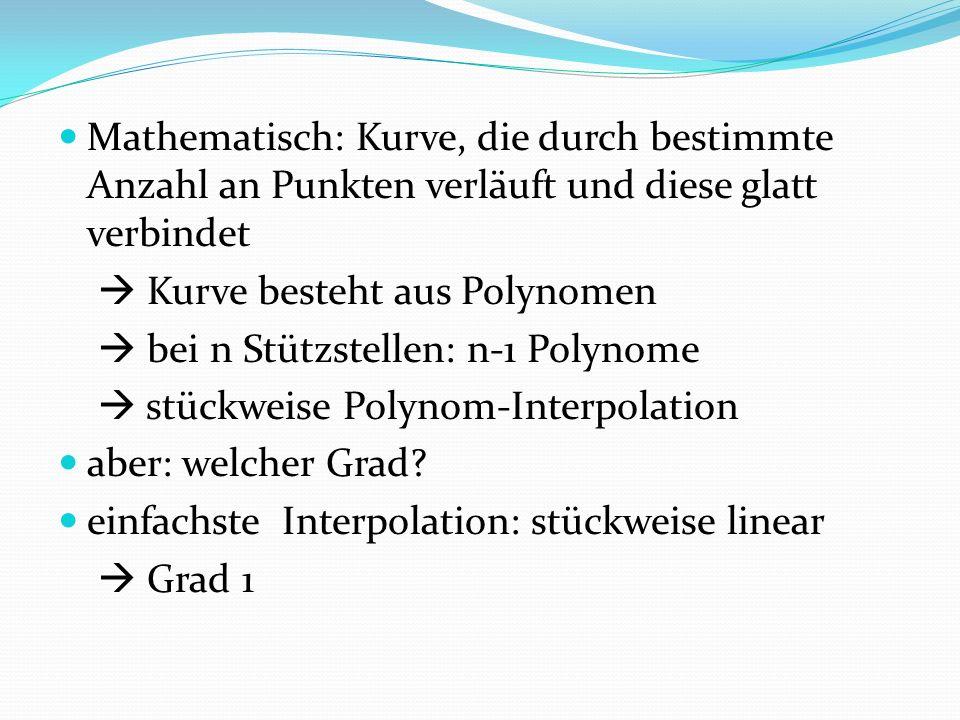 Mathematisch: Kurve, die durch bestimmte Anzahl an Punkten verläuft und diese glatt verbindet