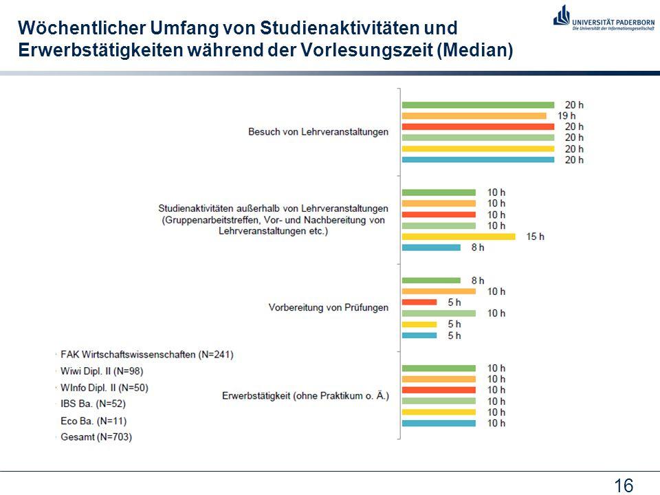 Wöchentlicher Umfang von Studienaktivitäten und Erwerbstätigkeiten während der Vorlesungszeit (Median)