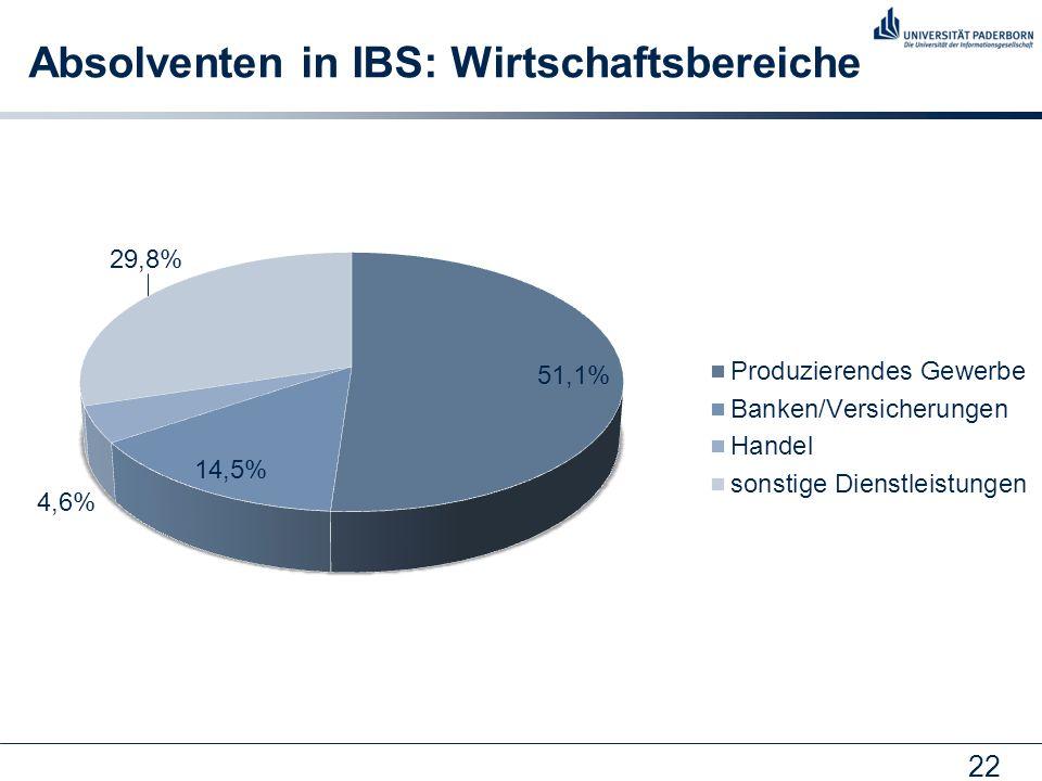 Absolventen in IBS: Wirtschaftsbereiche