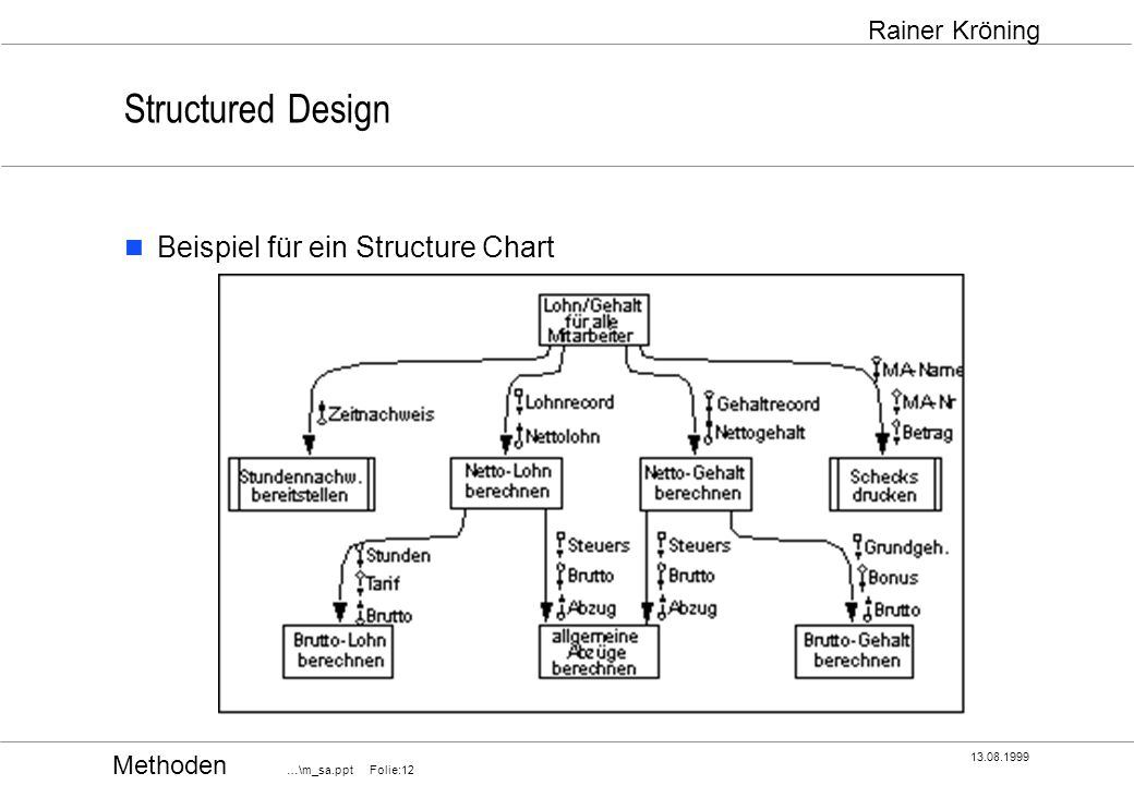 Structured Design Beispiel für ein Structure Chart