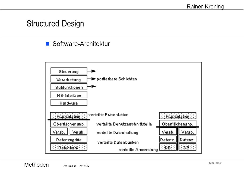 Structured design ziele des designs konstruktion des for Software architektur
