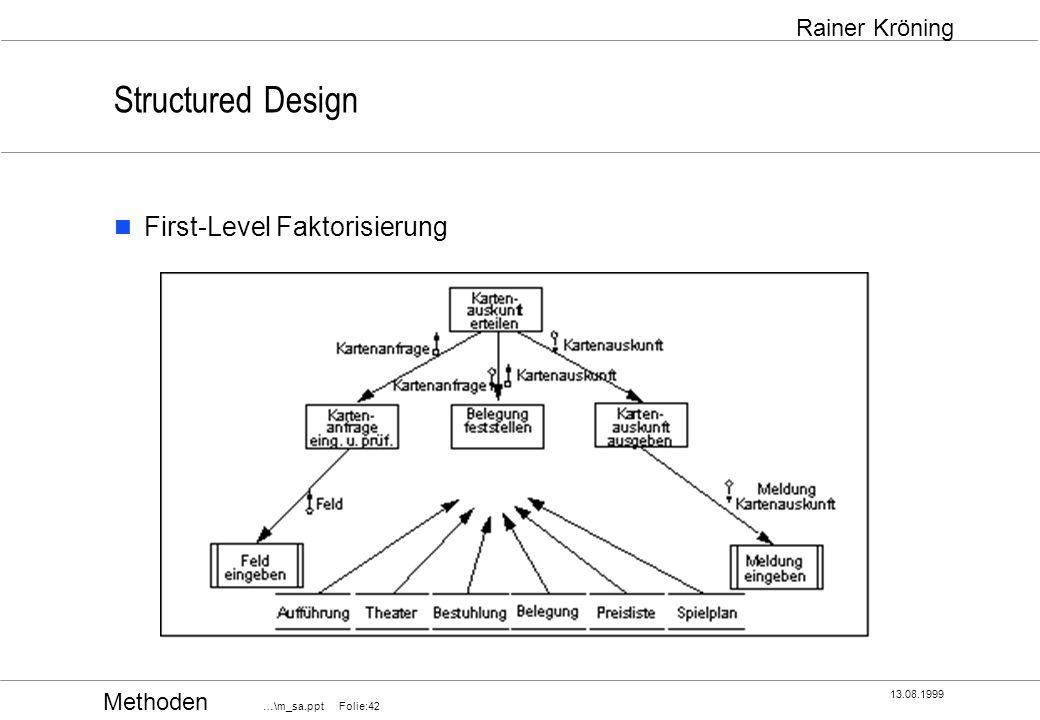 Structured Design First-Level Faktorisierung