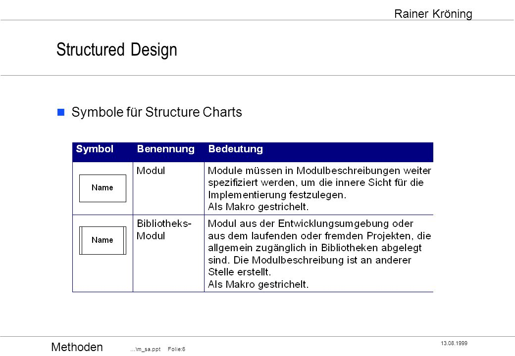 Structured Design Symbole für Structure Charts