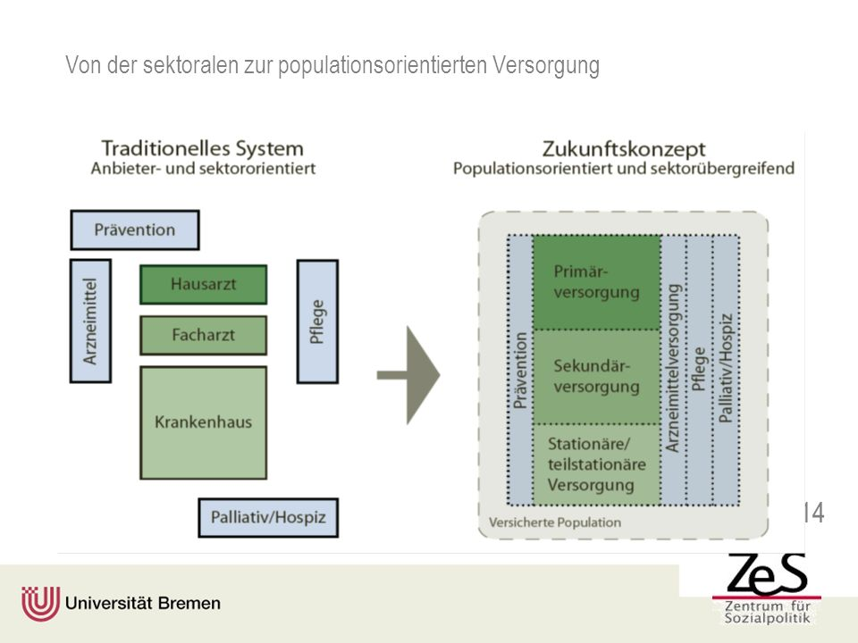 Von der sektoralen zur populationsorientierten Versorgung