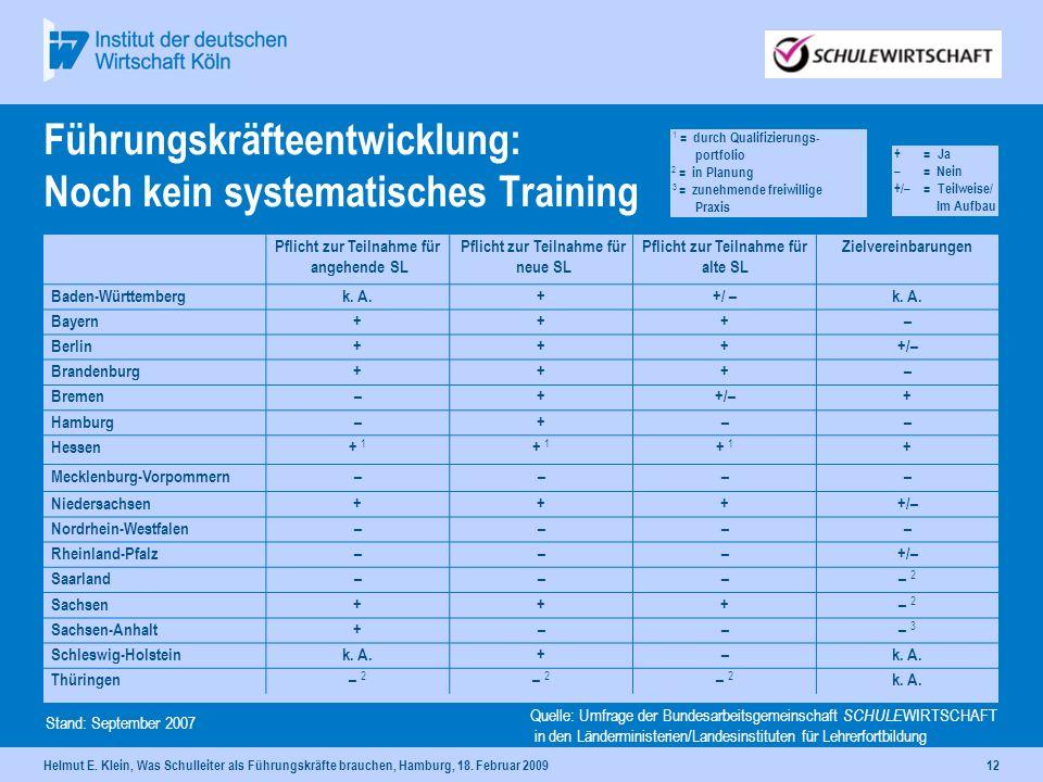 Führungskräfteentwicklung: Noch kein systematisches Training
