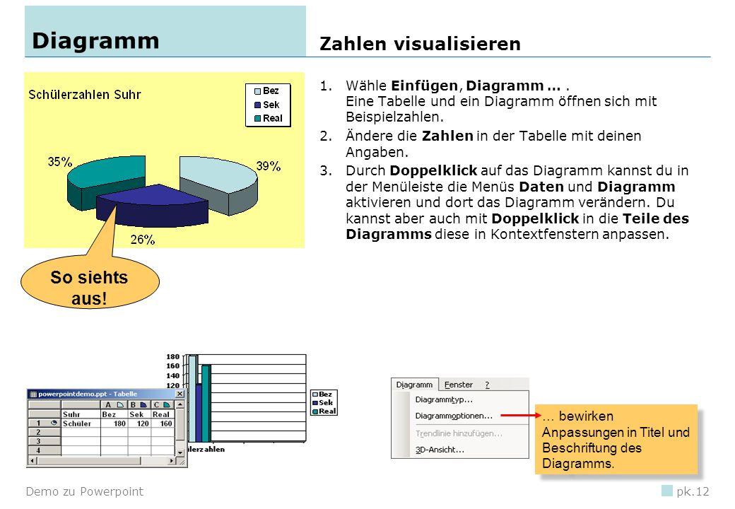 Diagramm Zahlen visualisieren So siehts aus!