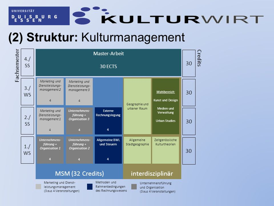 (2) Struktur: Kulturmanagement