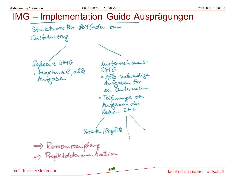 IMG – Implementation Guide Ausprägungen