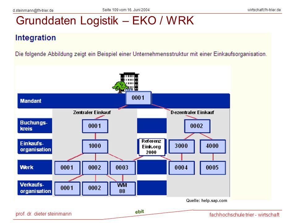 Grunddaten Logistik – EKO / WRK