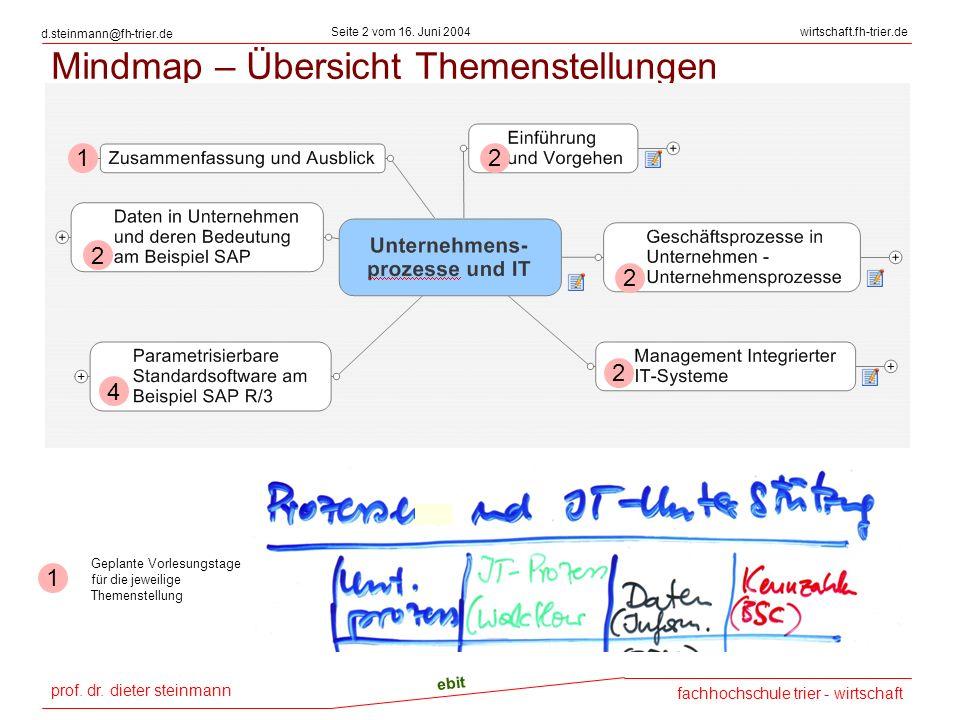 Mindmap – Übersicht Themenstellungen