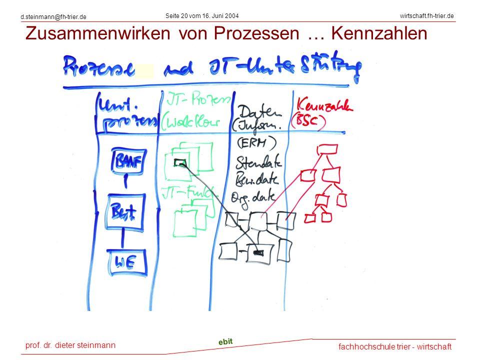 Zusammenwirken von Prozessen … Kennzahlen