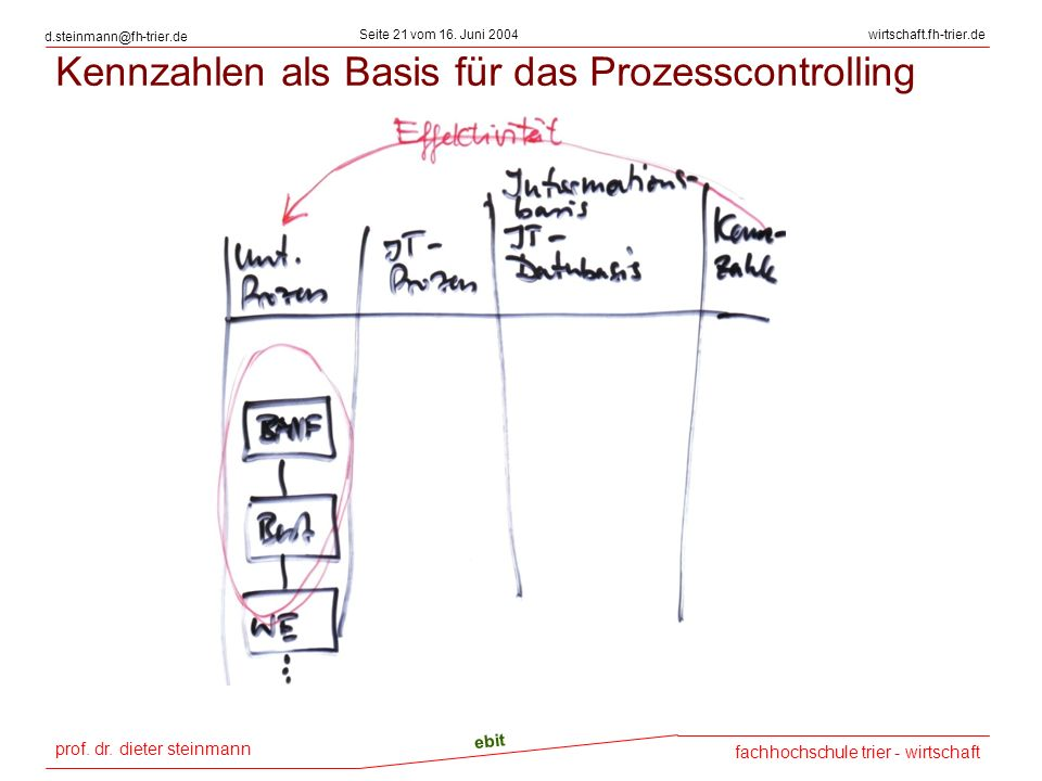 Kennzahlen als Basis für das Prozesscontrolling