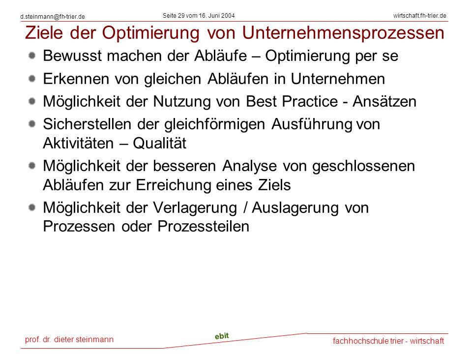 Ziele der Optimierung von Unternehmensprozessen