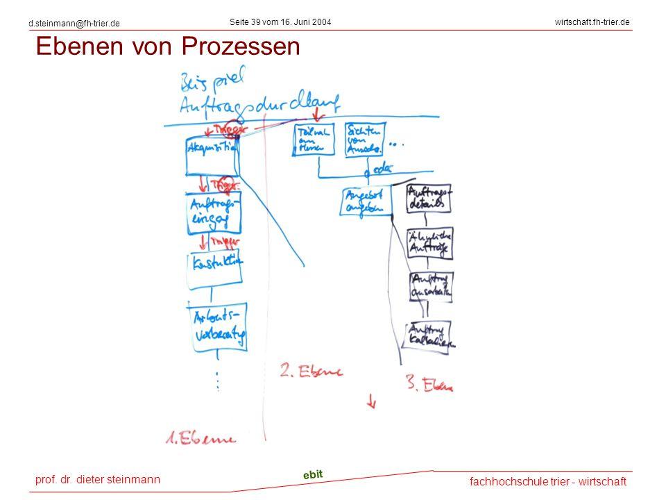 Ebenen von Prozessen