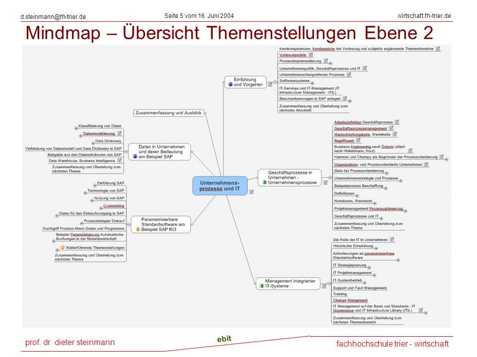 Mindmap – Übersicht Themenstellungen Ebene 2