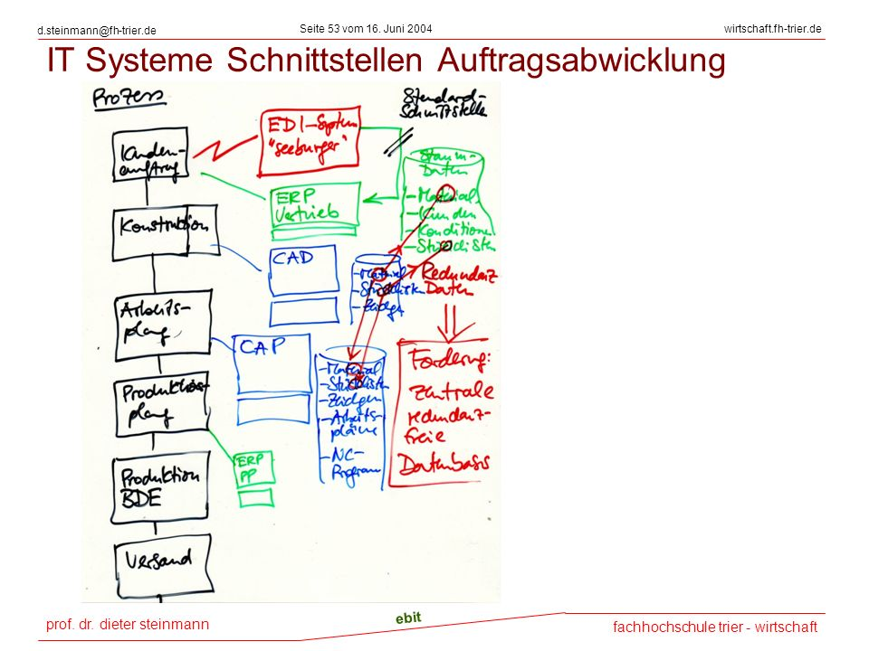 IT Systeme Schnittstellen Auftragsabwicklung