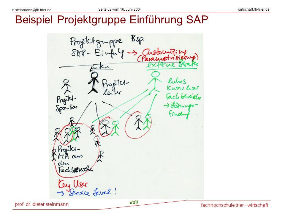Beispiel Projektgruppe Einführung SAP