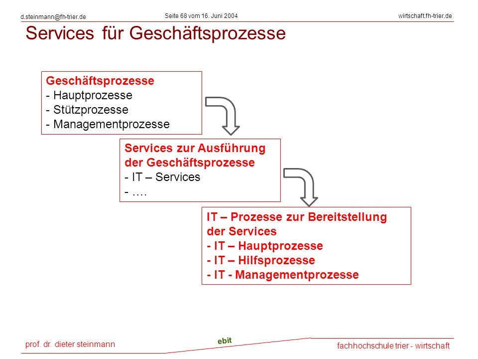 Services für Geschäftsprozesse