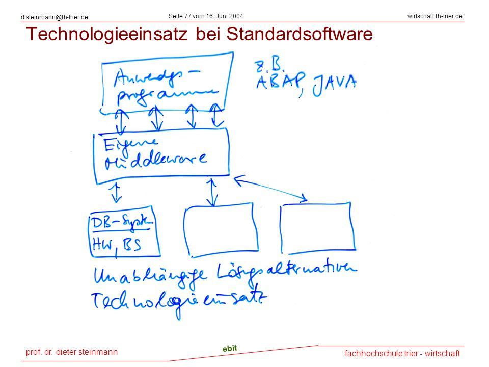 Technologieeinsatz bei Standardsoftware