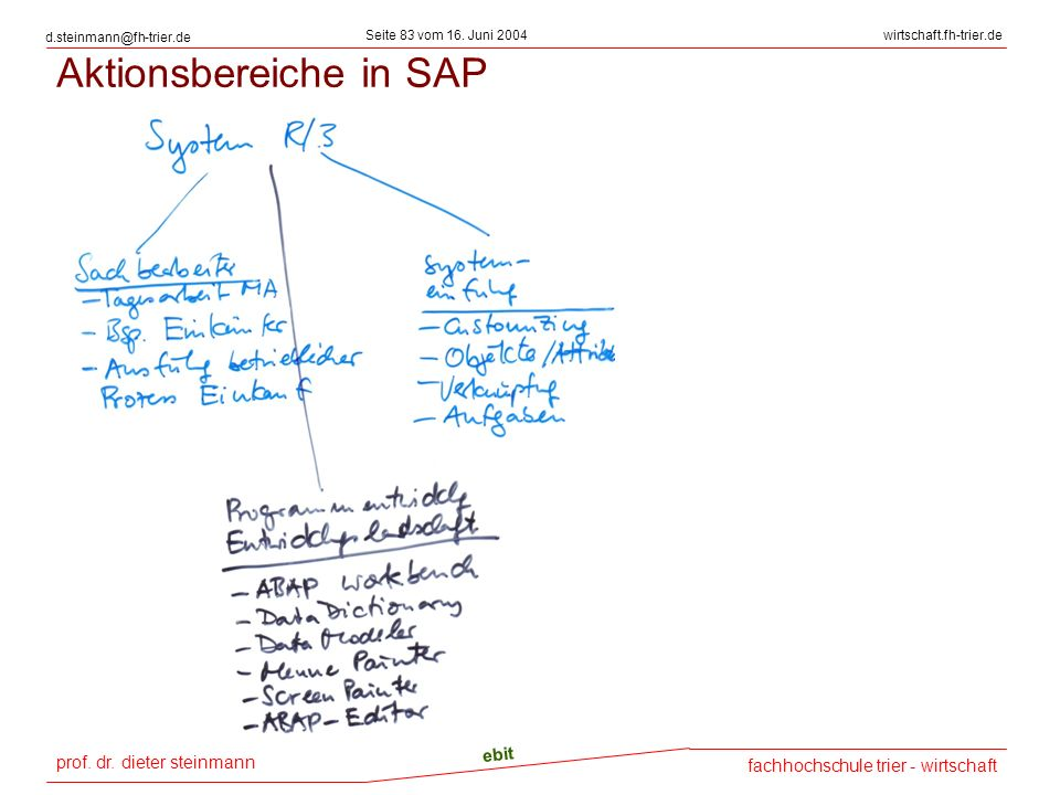 Aktionsbereiche in SAP