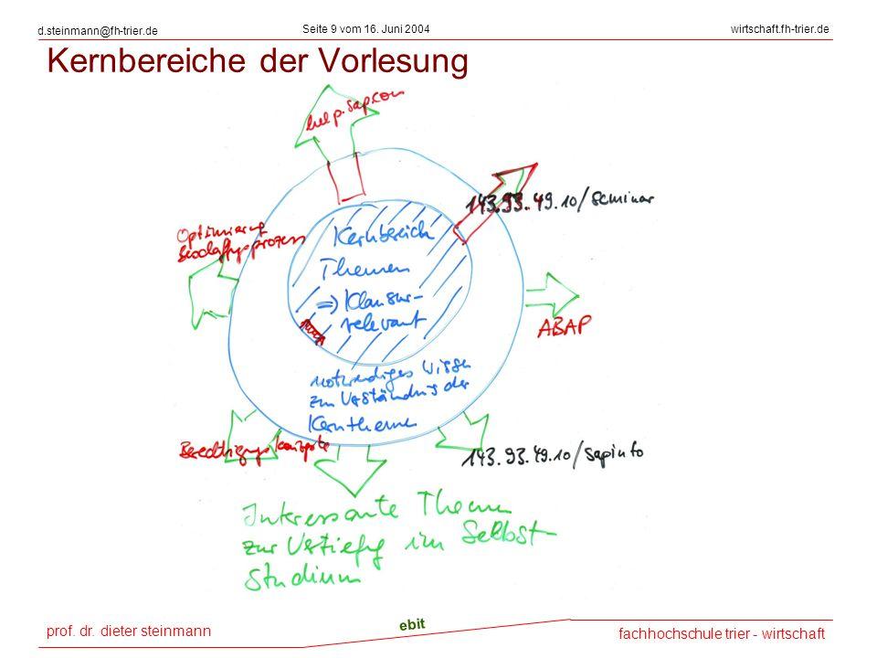 Kernbereiche der Vorlesung
