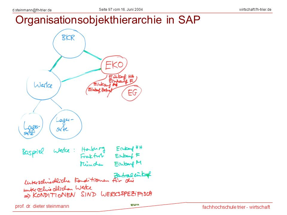 Organisationsobjekthierarchie in SAP
