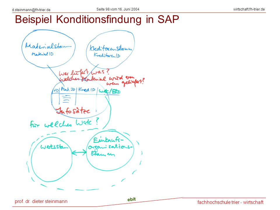 Beispiel Konditionsfindung in SAP