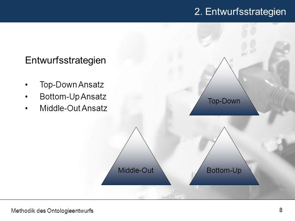 2. Entwurfsstrategien Entwurfsstrategien Top-Down Ansatz