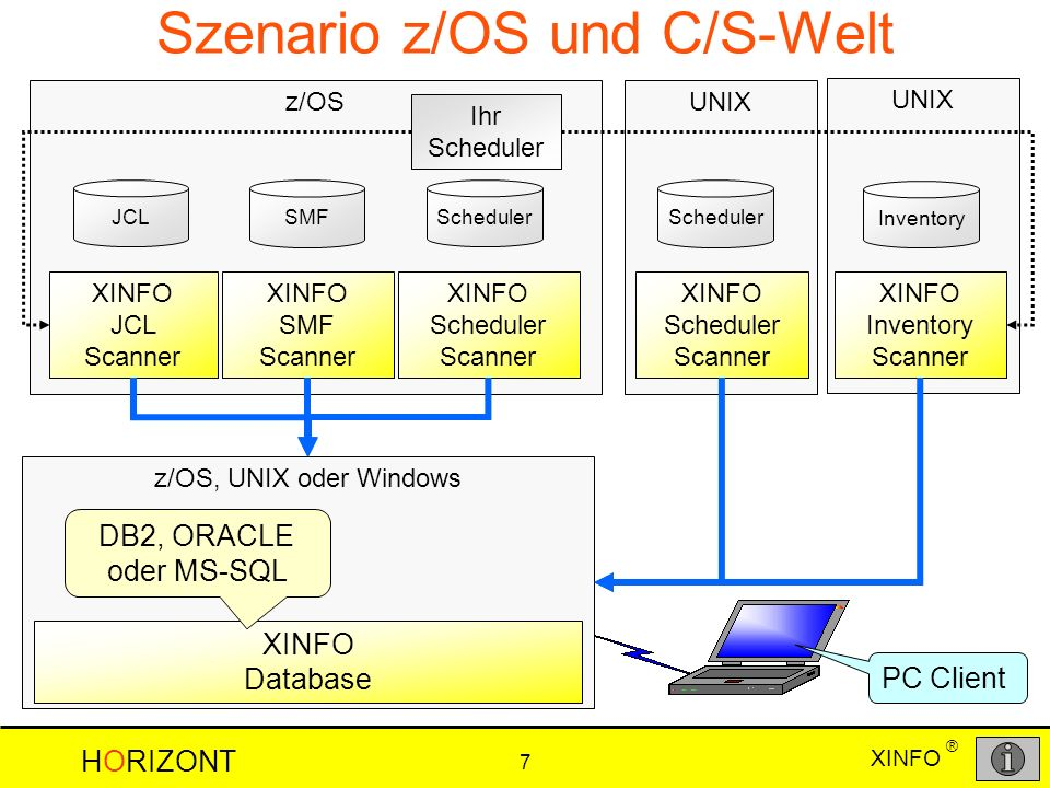 Szenario z/OS und C/S-Welt