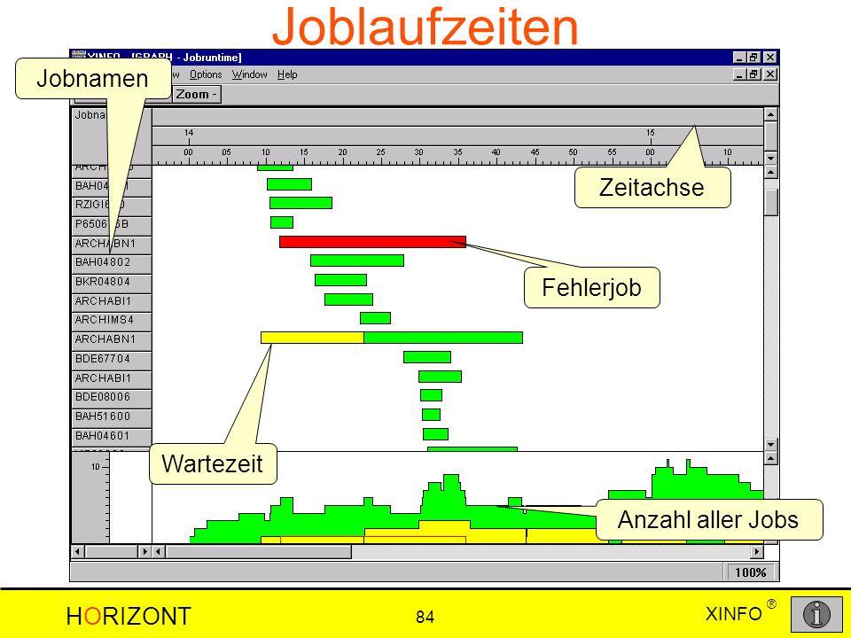 Joblaufzeiten Jobnamen Zeitachse Fehlerjob Wartezeit Anzahl aller Jobs