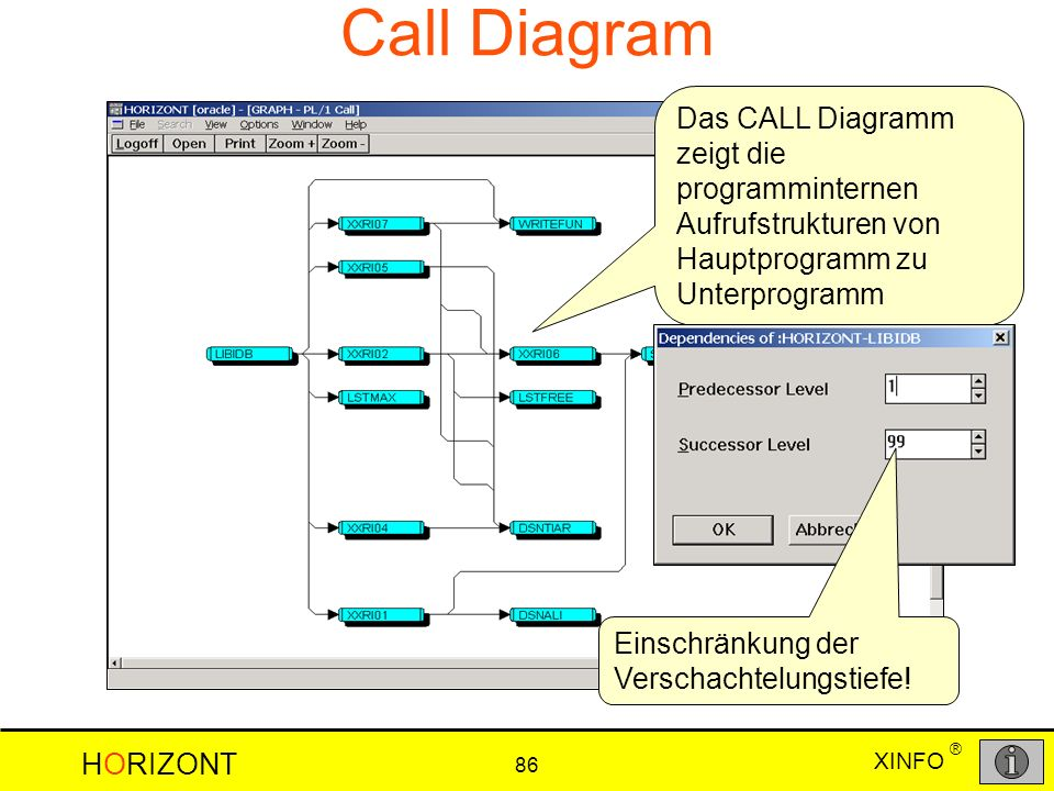 Call Diagram Das CALL Diagramm zeigt die programminternen Aufrufstrukturen von Hauptprogramm zu Unterprogramm.