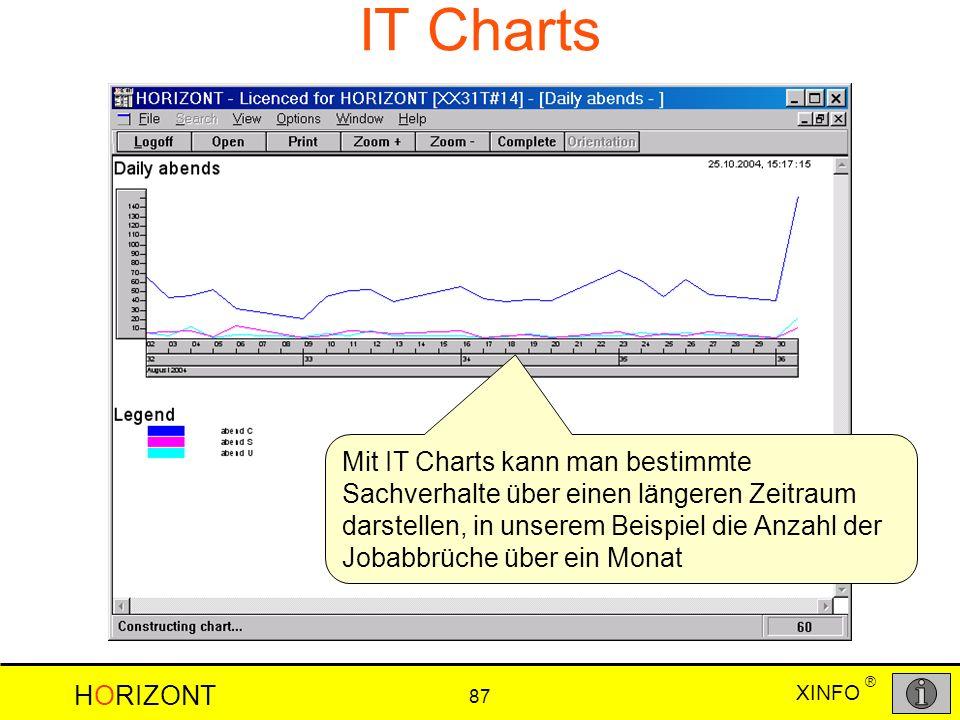 IT Charts