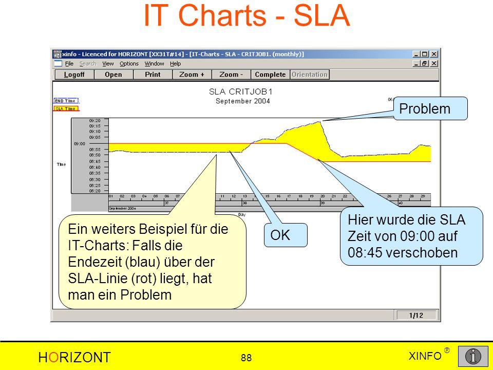 IT Charts - SLA Problem. Hier wurde die SLA Zeit von 09:00 auf 08:45 verschoben.