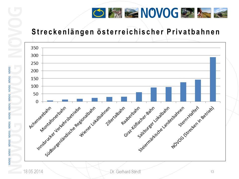 Streckenlängen österreichischer Privatbahnen