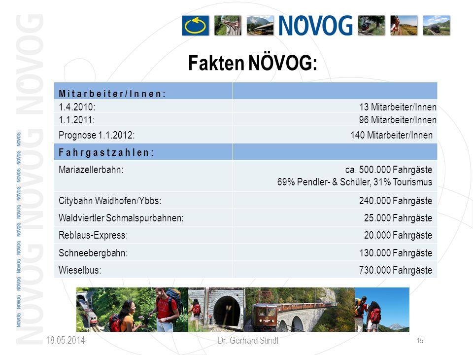 Fakten NÖVOG: Mitarbeiter/Innen: 1.4.2010: 13 Mitarbeiter/Innen