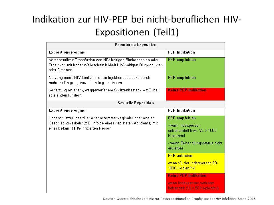 Indikation zur HIV-PEP bei nicht-beruflichen HIV-Expositionen (Teil1)