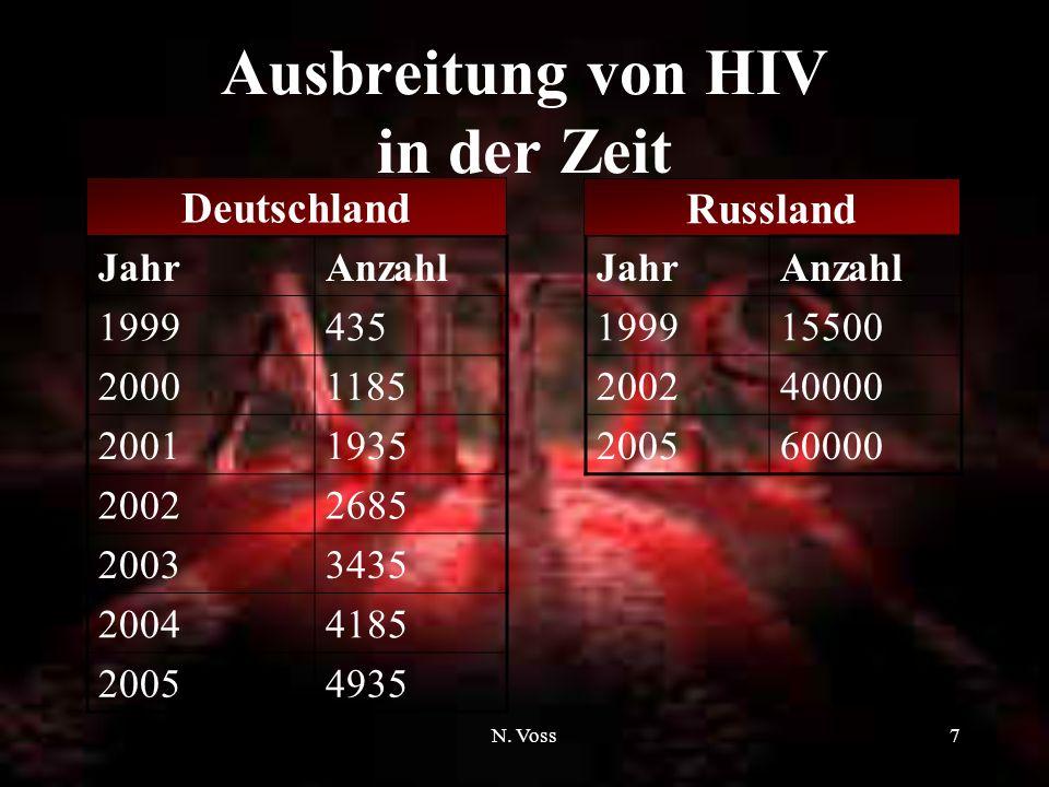 Ausbreitung von HIV in der Zeit