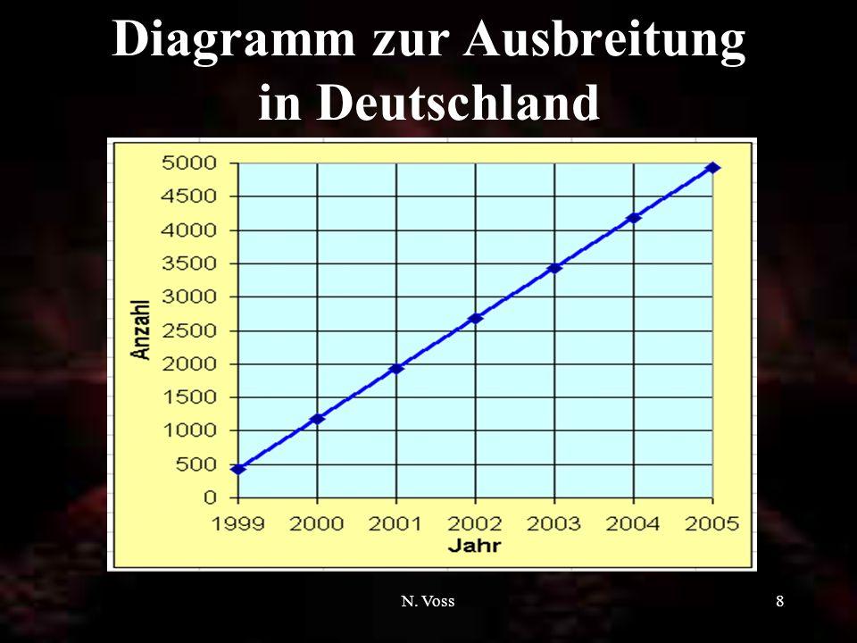 Diagramm zur Ausbreitung in Deutschland