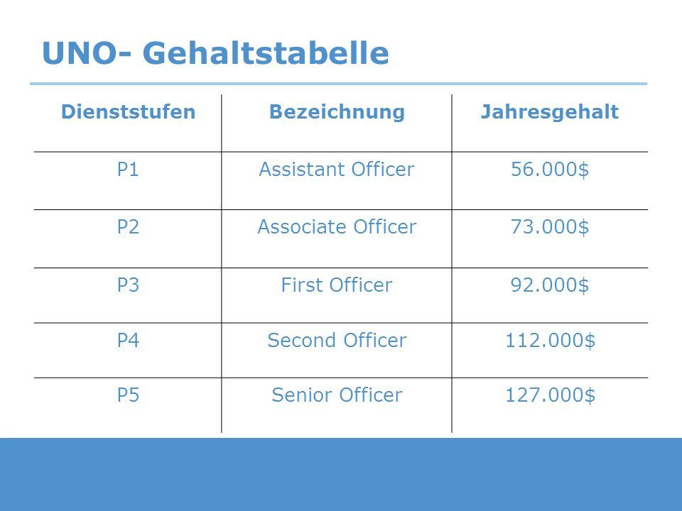UNO- Gehaltstabelle Dienststufen Bezeichnung Jahresgehalt P1