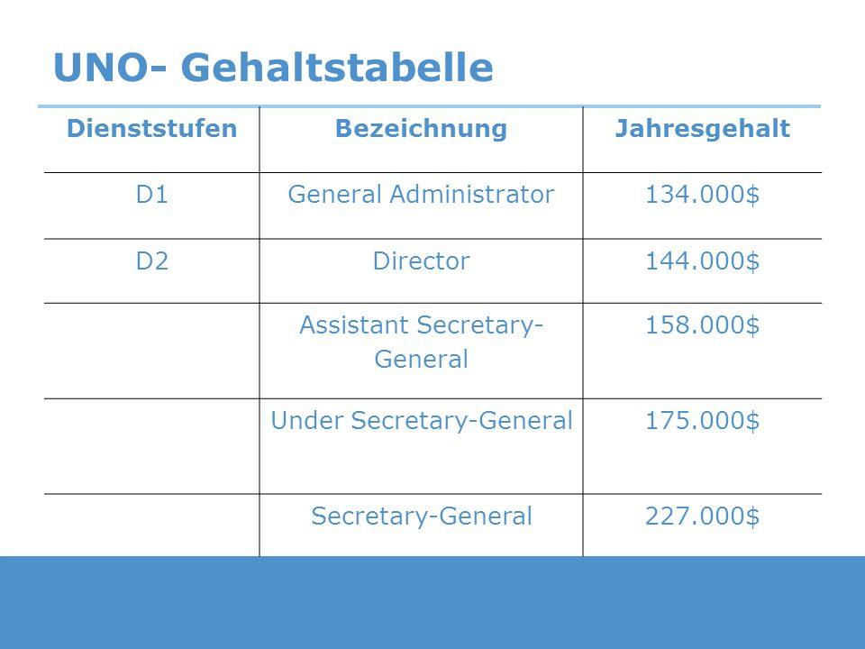 UNO- Gehaltstabelle Dienststufen Bezeichnung Jahresgehalt D1