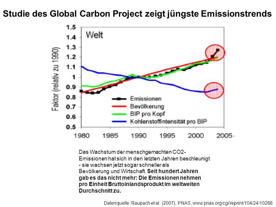 Studie des Global Carbon Project zeigt jüngste Emissionstrends