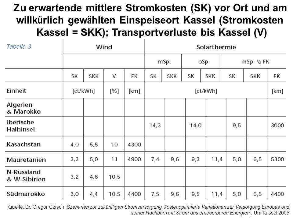 Zu erwartende mittlere Stromkosten (SK) vor Ort und am willkürlich gewählten Einspeiseort Kassel (Stromkosten Kassel = SKK); Transportverluste bis Kassel (V)