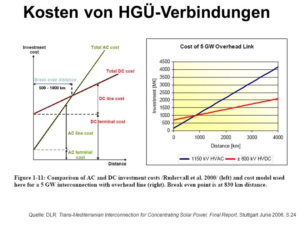 Kosten von HGÜ-Verbindungen