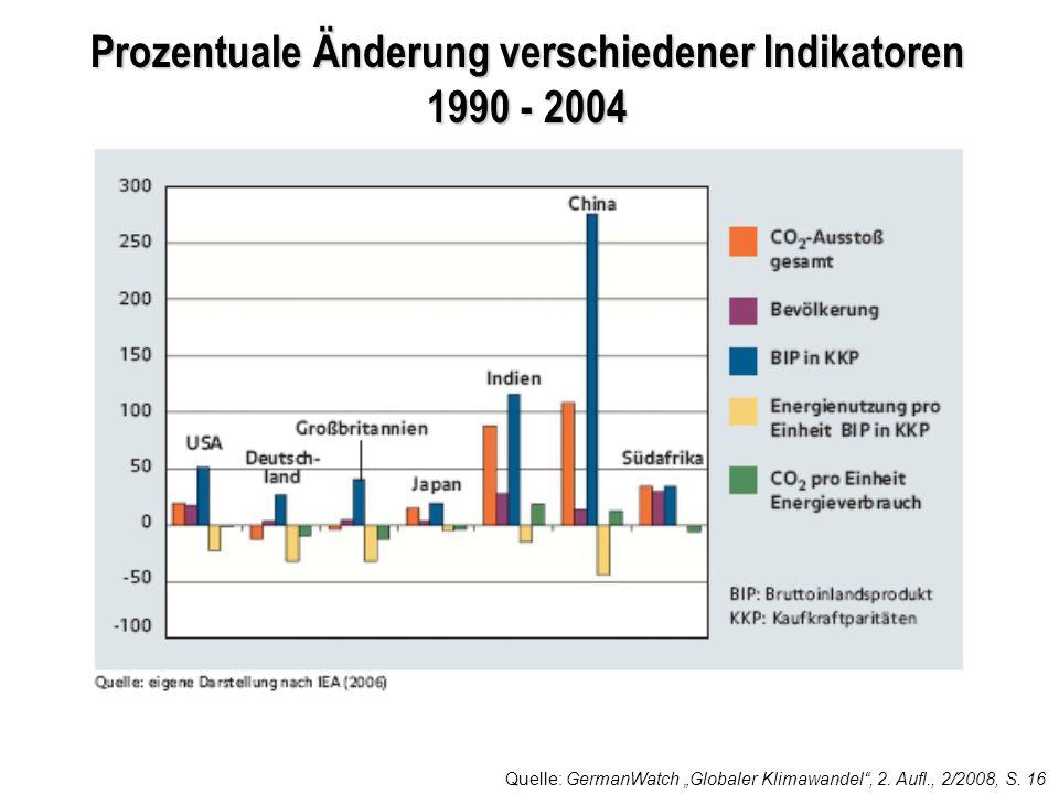 Prozentuale Änderung verschiedener Indikatoren 1990 - 2004