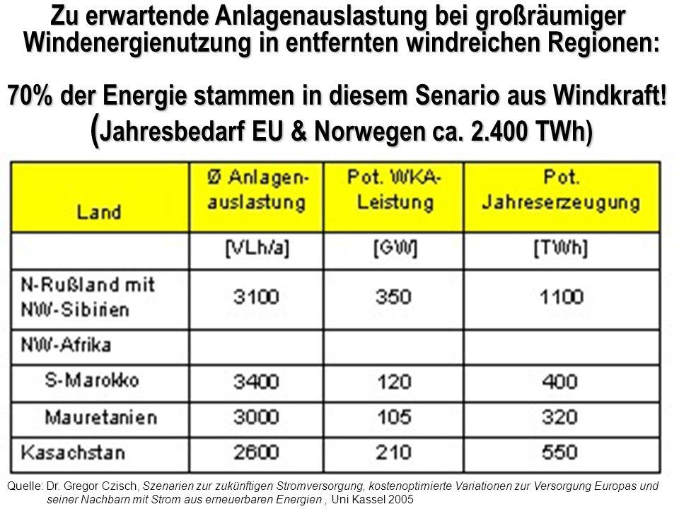 Zu erwartende Anlagenauslastung bei großräumiger Windenergienutzung in entfernten windreichen Regionen: