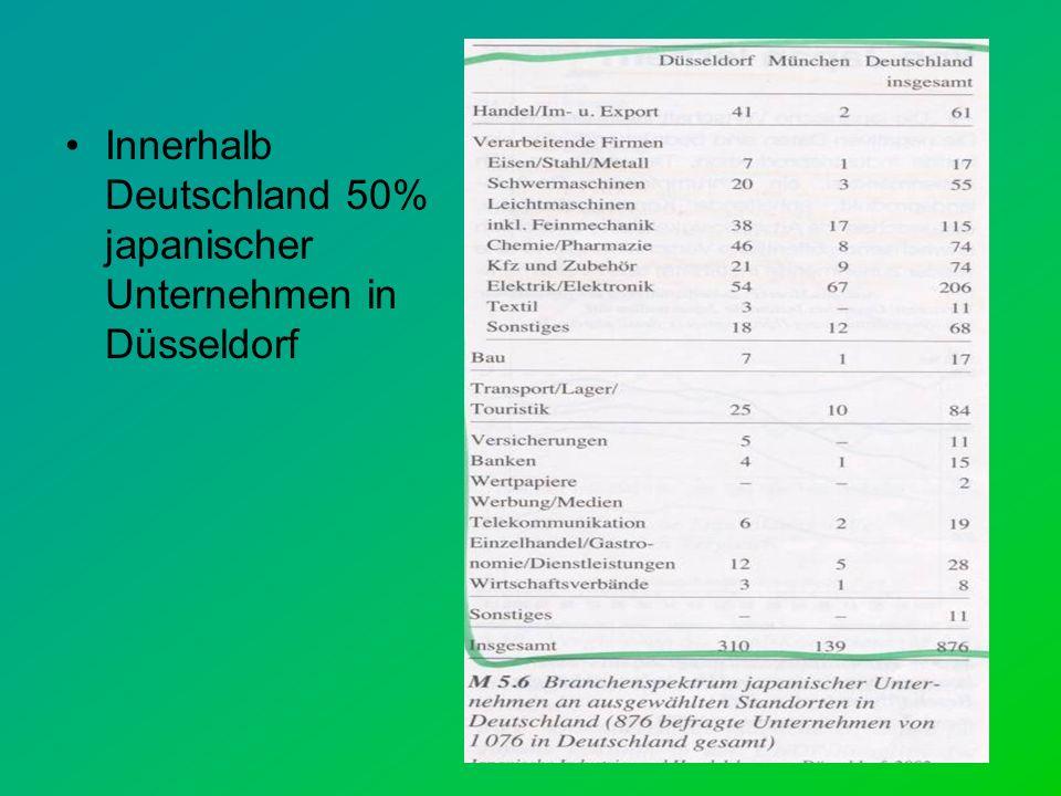 Innerhalb Deutschland 50% japanischer Unternehmen in Düsseldorf