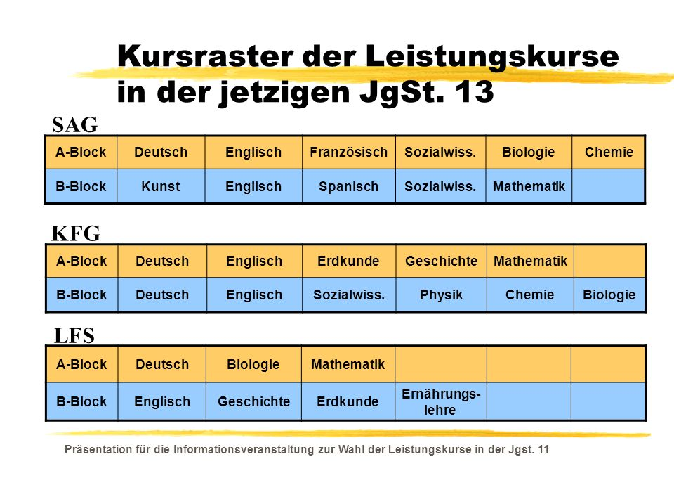 Kursraster der Leistungskurse in der jetzigen JgSt. 13
