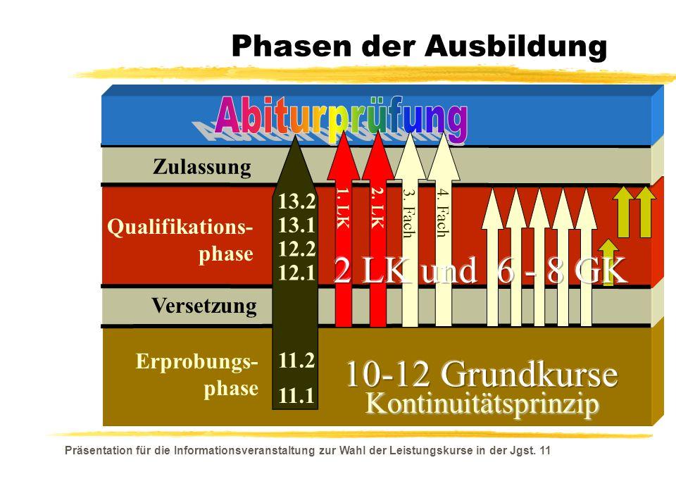 2 LK und 6 - 8 GK 10-12 Grundkurse Abiturprüfung Phasen der Ausbildung